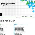 Meilleures balles de golf 2020: ces données vous aideront à choisir la balle de golf parfaite