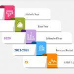 Étendue, tendances, opportunités et prévisions du marché des batteries de traction jusqu'en 2028 | Acteurs clés: Panasonic Industry Europe GmbH, ENVISION AESC SDI CO., LTD, GENERAL ELECTRIC, BYD Company Ltd.