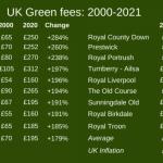 Les clubs de golf britanniques doivent se tourner vers le marché intérieur en cas de récession des green fees